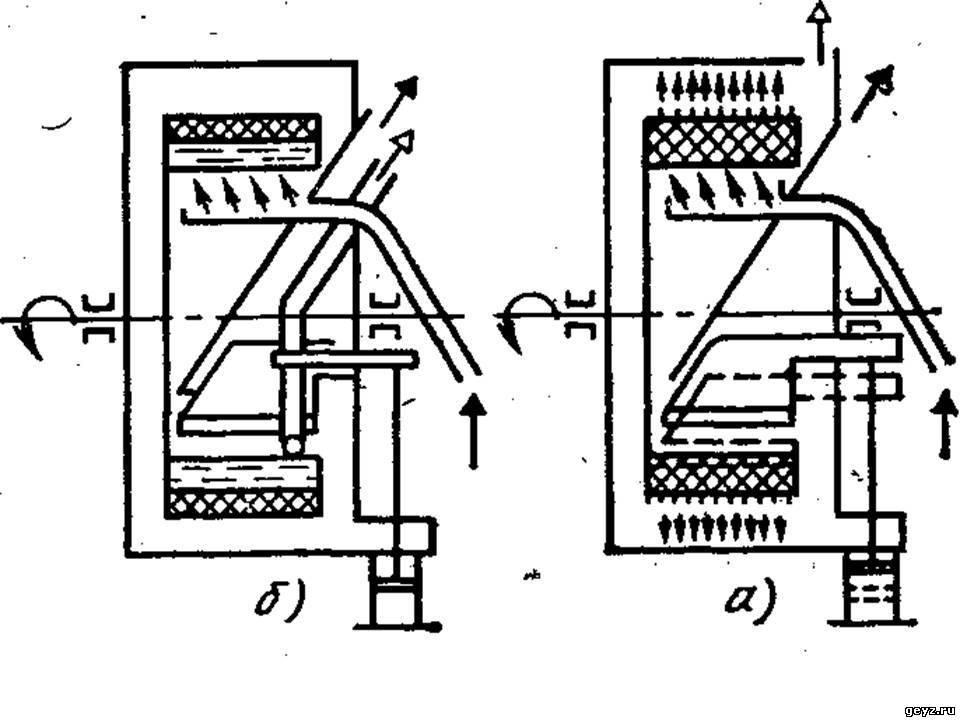 Принципиальные схемы центрифуг