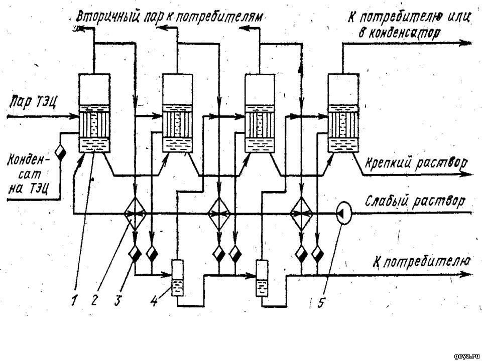 Схема, выпарной установки с