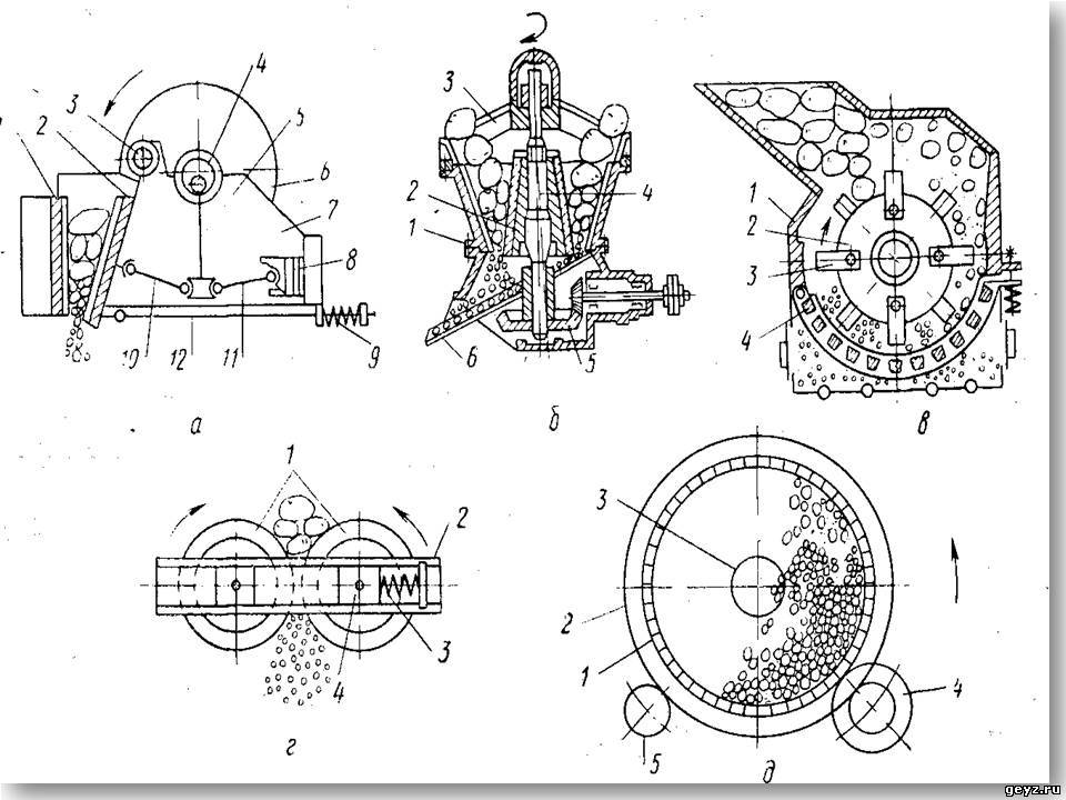 Схемы дробильных машин
