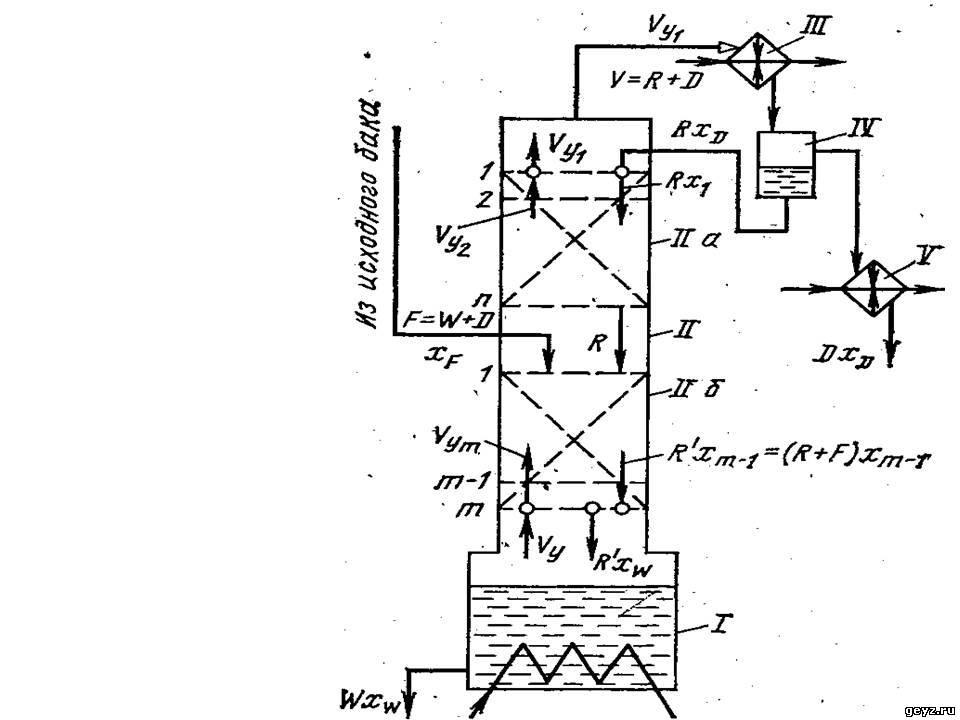 Рис. 7.2.  Принципиальная схема ректификационной колонны с материальными потоками для разделение бинарной смеси.