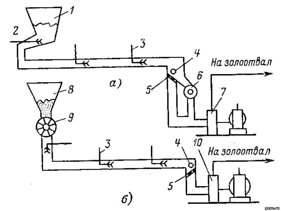 оборудование шлакозолоудаления