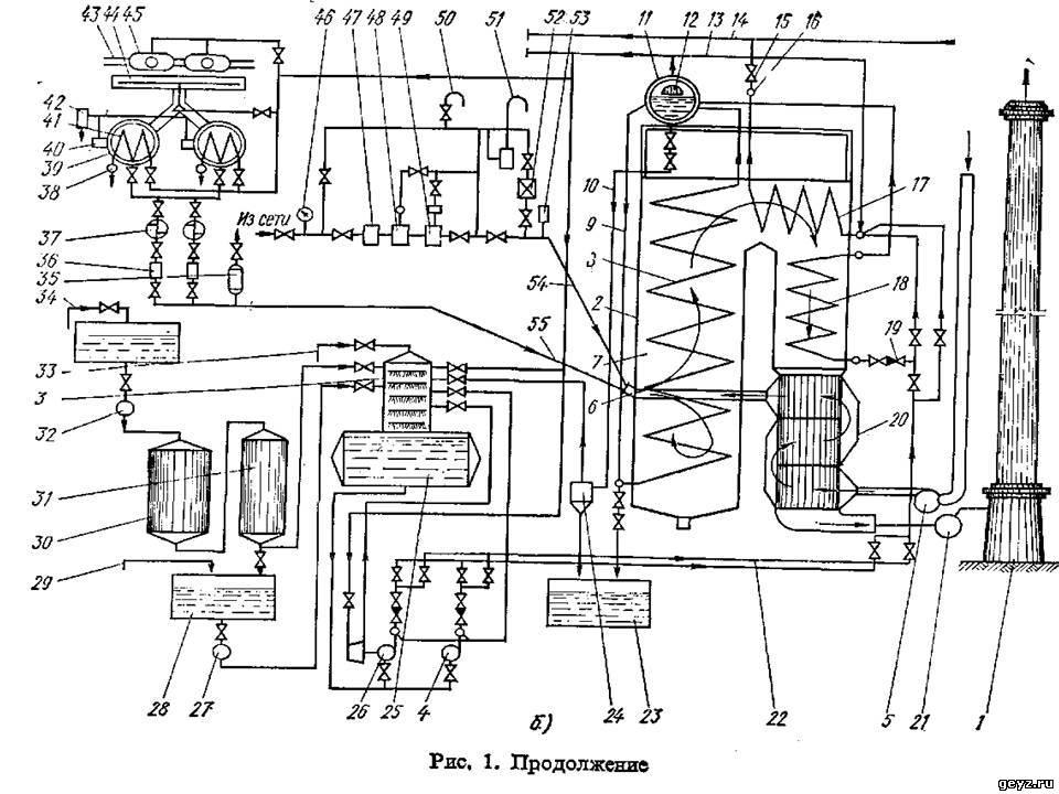 Схема современных котельных