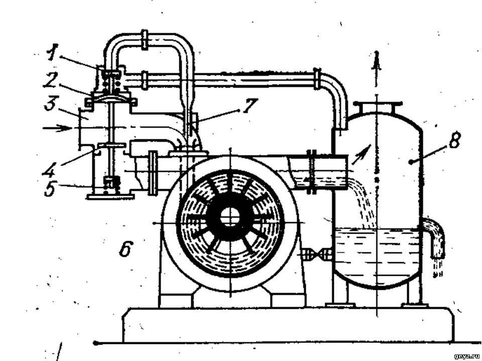 Водокольцевой вакуум-насос ВВН