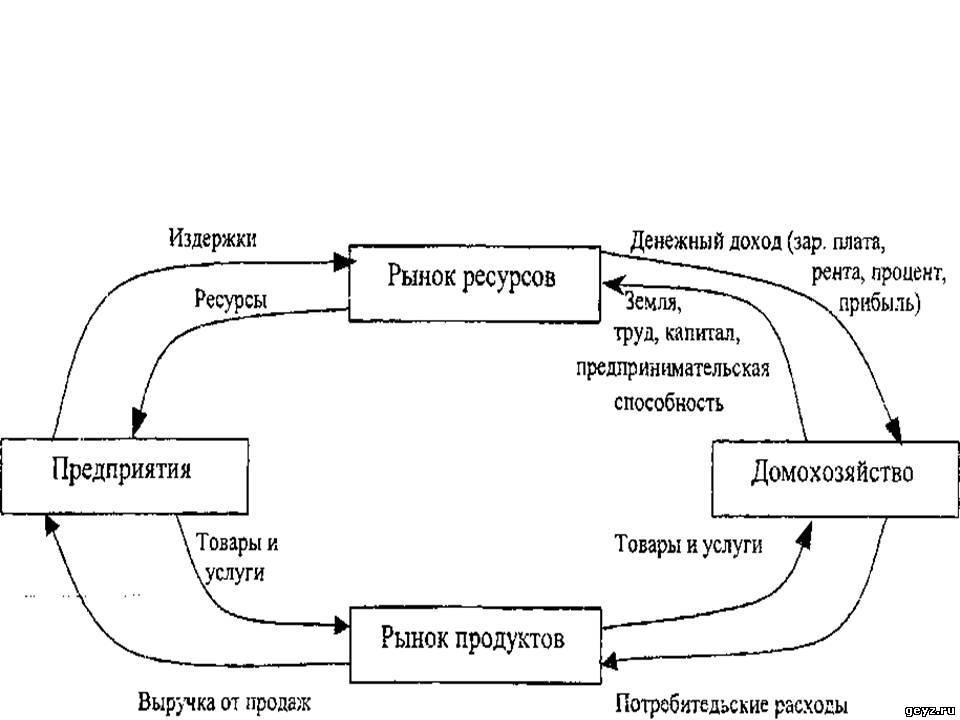 Рис, 2- 10 Модель кругооборота